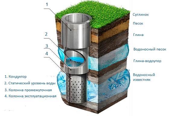 Бурение-скважин-на-воду-Описание-и-цены-бурения-скважин-7