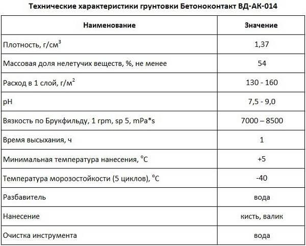 Что-такое-бетоноконтакт-Описание-свойства-применение-и-цена-бетоноконтакта-2