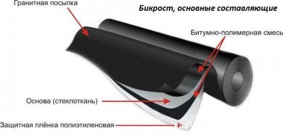 Что-такое-бикрост-Описание-виды-применение-и-цена-бикроста-4