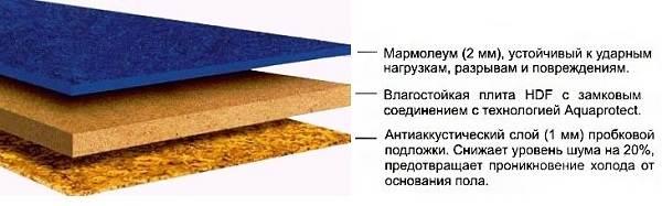 Что-такое-мармолеум-Описание-особенности-свойства-и-применение-мармолеума-6