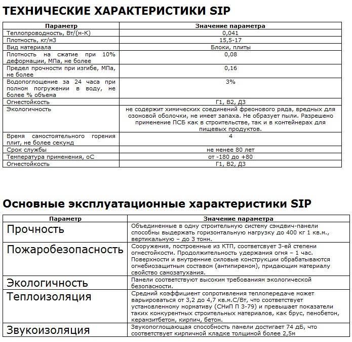Что-такое-сип-панели-Описание-виды-применение-и-цена-сип-панелей-5