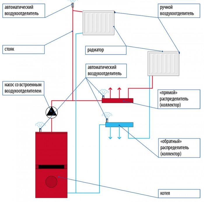 Что делать, если завоздушены батареи отопления?