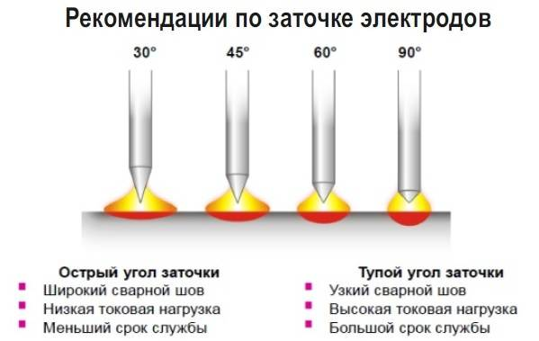 Электроды-для-сварки-Виды-характеристики-применение-и-цены-на-электроды-8