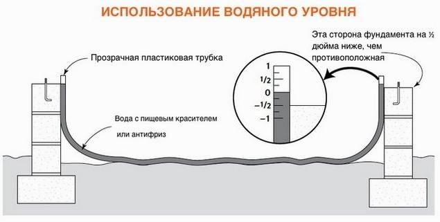 Гидроуровень-в-строительстве-Виды-и-применение-гидроуровня-6