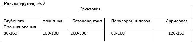 Грунтовка-Описание-свойства-применение-и-цена-грунтовки-13