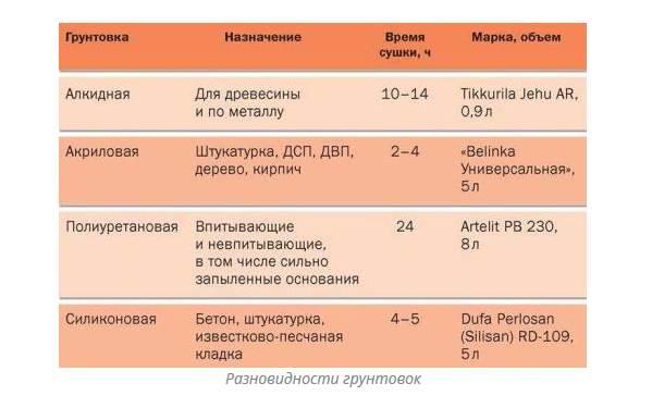 Грунтовка-Описание-свойства-применение-и-цена-грунтовки-4