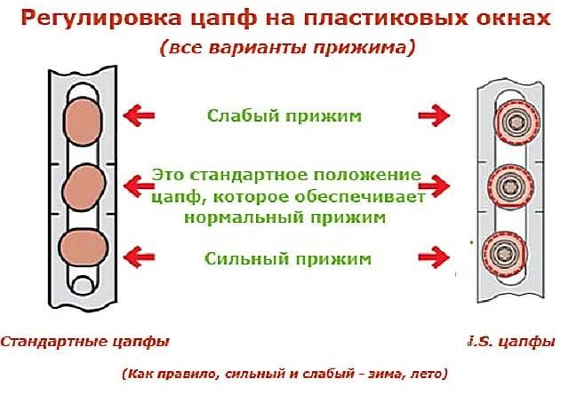 Как-отрегулировать-пластиковые-окна-1