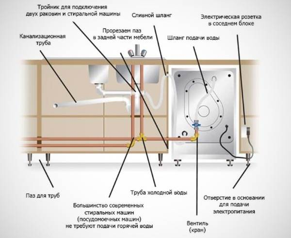 Как-подключить-посудомоечную-машину-6