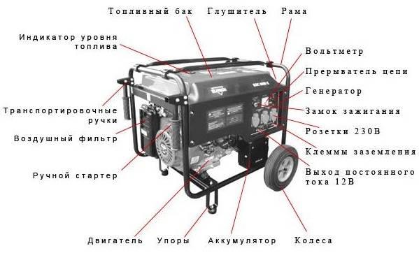 Как-выбрать-генератор-для-дома-2
