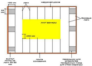 Как построить простой маленький дачный домик своими руками: этапы строительства дачи (фундамент, пол, стены), постройка - советы, рекомендации, инструкции