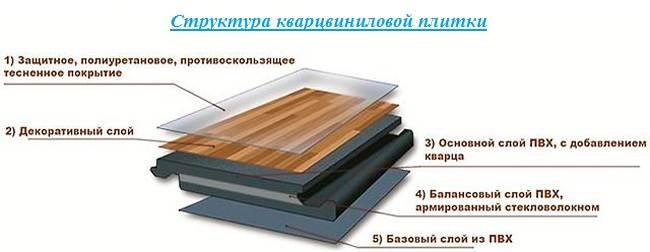 Кварцвиниловая-плитка-Описание-особенности-виды-и-применение-кварцвиниловой-плитки-2