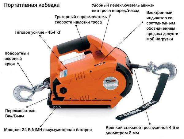 Лебёдка-электрическая-Описание-виды-применение-и-цены-на-электрические-лебёдки-3