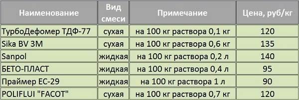 Пластификаторы-для-бетона-Свойства-применение-и-цена-пластификаторов-для-бетона-4