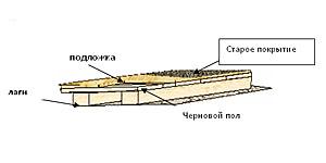 Полы: керамическая плитка. Укладка керамической плитки на деревянный пол. Этапы подготовки деревянного пола к укладке плитки.