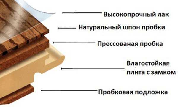 probkovyj-pol-opisanie-osobennosti-plyusy-i-minusy-probkovogo-pola-4