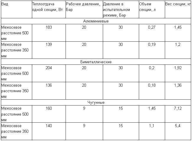 Радиатор-биметалл-Характеристики-принцип-работы-и-цены-радиаторов-биметалл-9