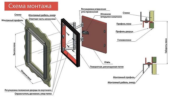 Ревизионный-люк-Описание-виды-и-применение-ревизионного-люка-8