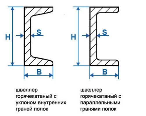 Швеллер-горячекатаный-Описание-характеристики-применение-и-цена-6