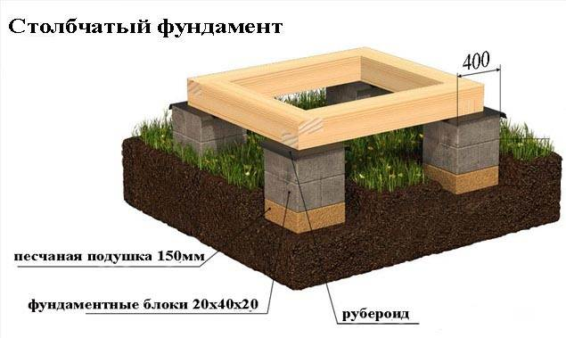 Виды-фундаментов-для-частного-дома-7