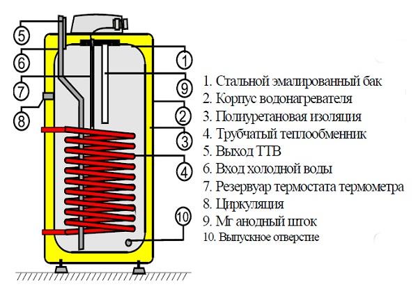 Водонагреватель-накопительный-Описание-виды-и-цены-накопительных-водонагревателей-6