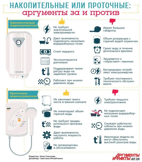 Водонагреватель-накопительный-Описание-виды-и-цены-накопительных-водонагревателей-7