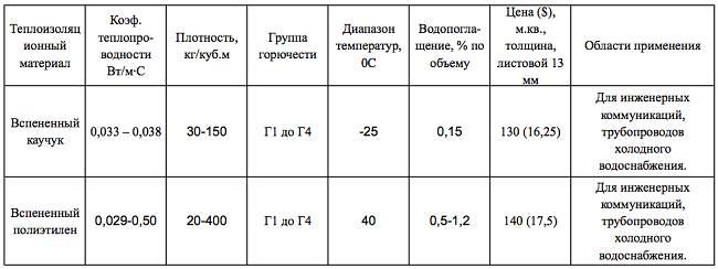 Вспененный-полиэтилен-Описание-свойства-применение-и-цена-вспененного-полиэтилена-4